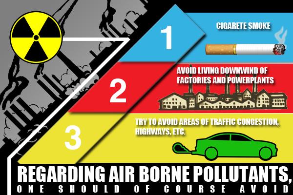 Air Borne Pollutants