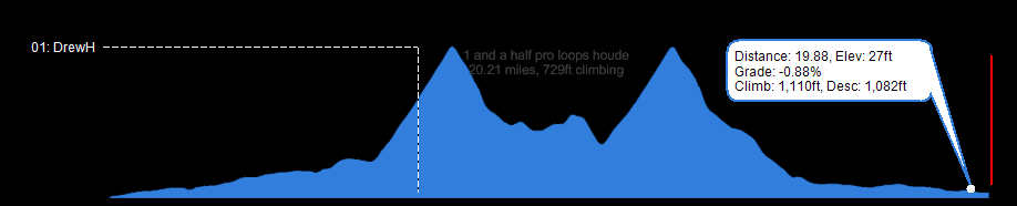 Display showing Elevation (feet) over Distance (miles)
