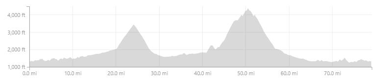 Shenandoah Mountain elevation.png