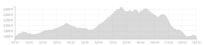 Lookout+Mtn+elevation.jpg