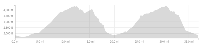 DeathStar Pond Knob elevation.png