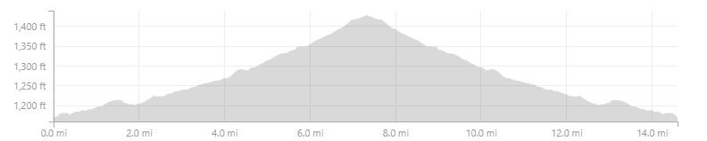 Dry River out and back elevation.png