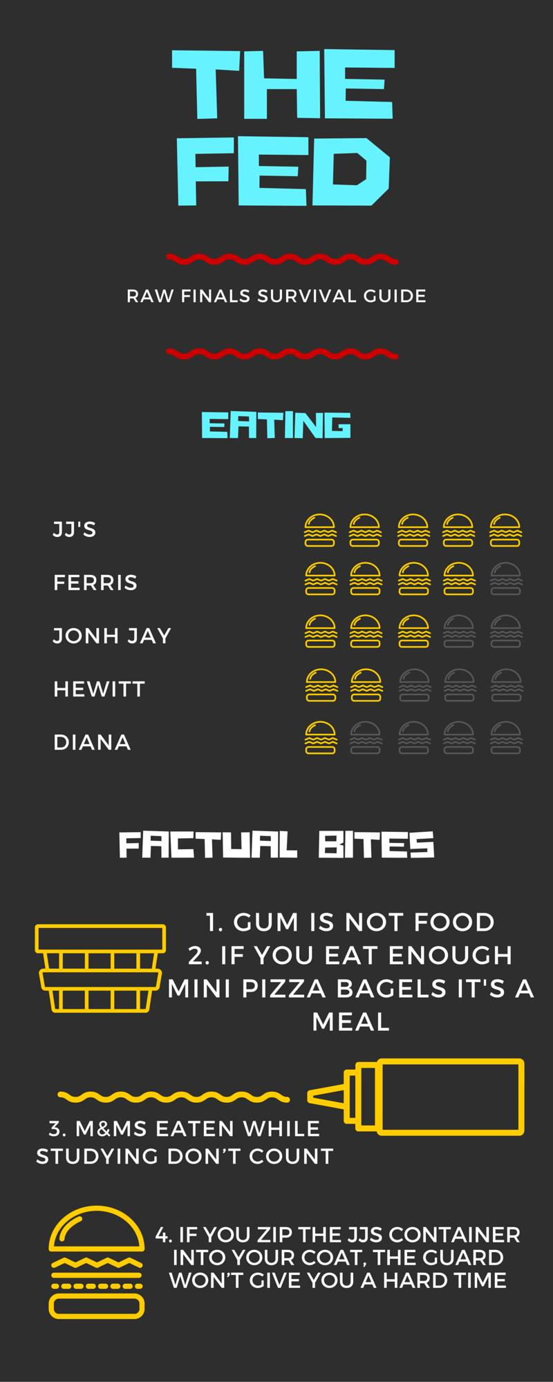 Raw Finals Survival Guide: Food