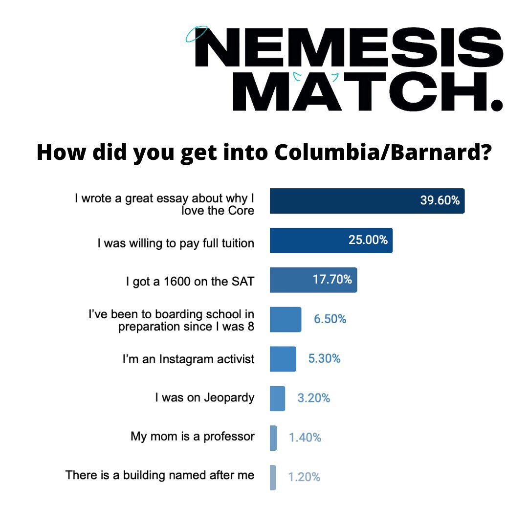 Want to know who has taken NemesisMatch so far? Apparently 40% of the 1400+ of you who have taken NemesisMatch are people who think that they got into Columbia by writing a great essay about why they LOVE the core? If that doesn't make you want to take NemesisMatch, I don't know what will... Fill it out and send to your friends by the 21st!