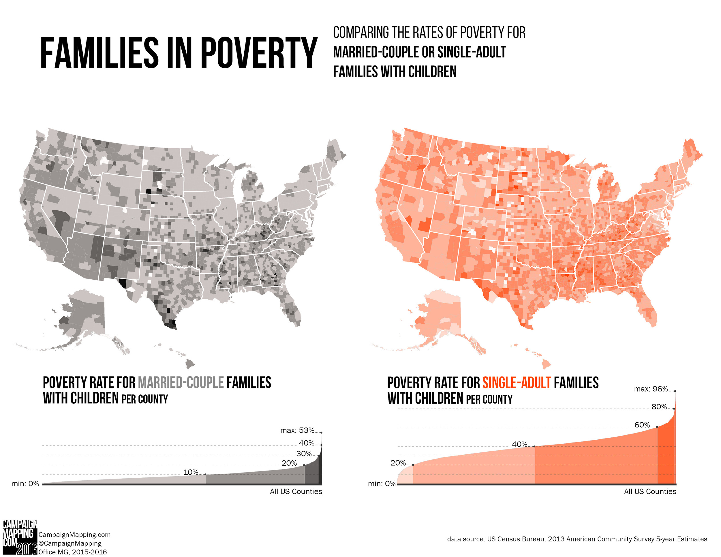 FamiliesInPoverty_Married_Compare.jpg