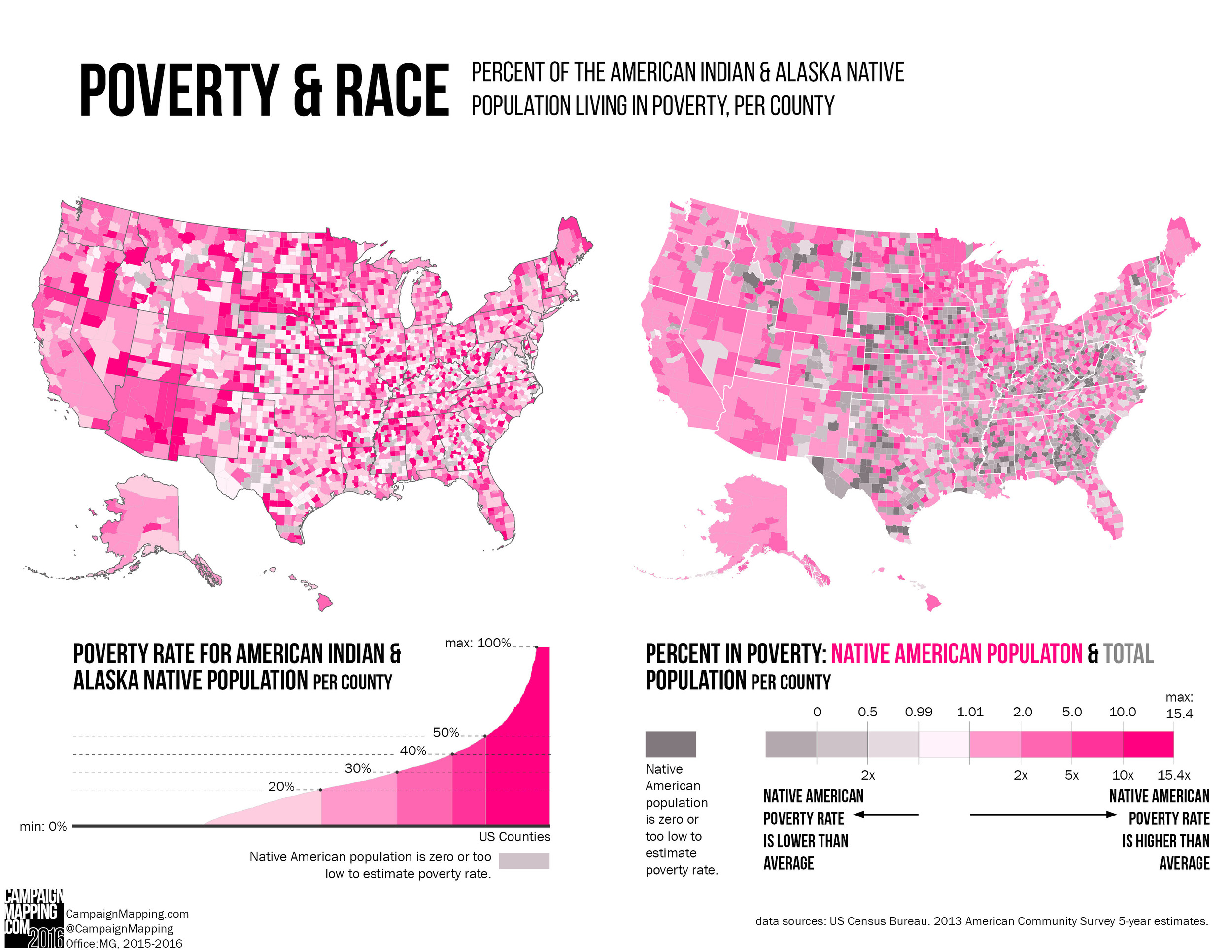 Poverty and Race_AIAN.jpg