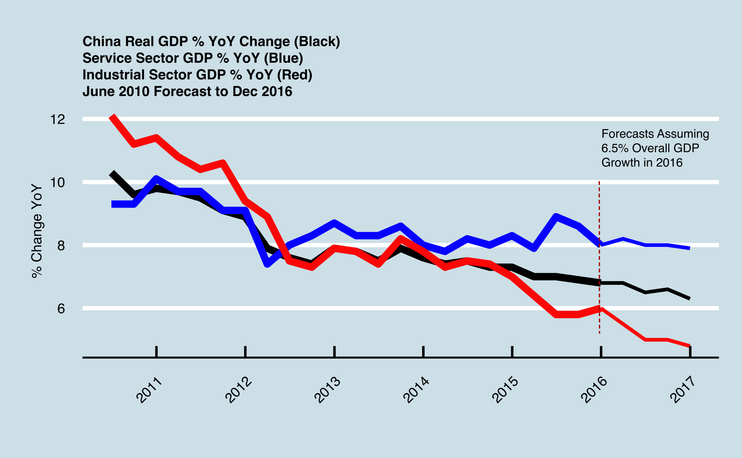 2016_GDP_Forecasts.png