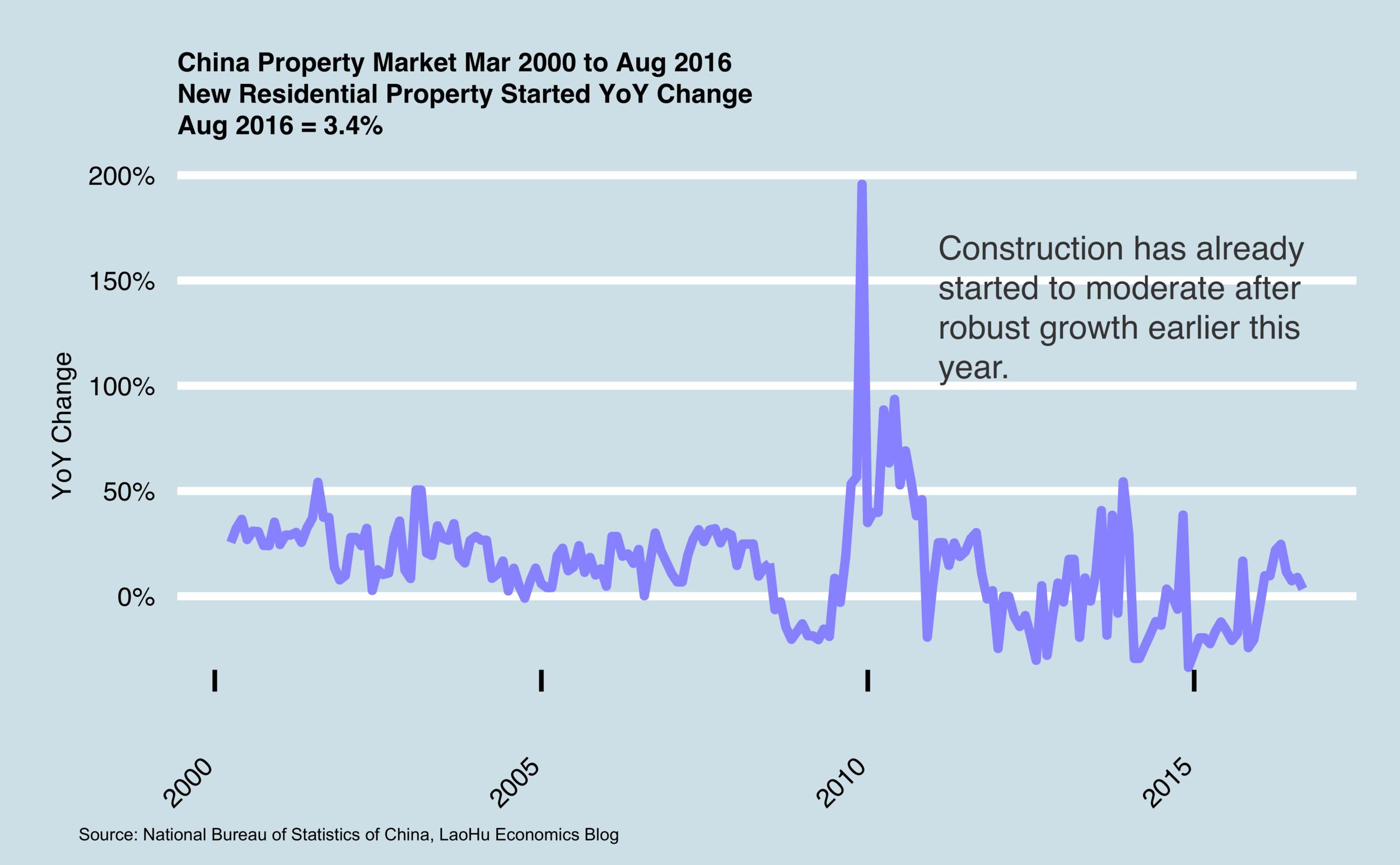 China Blog — Lao Hu Economics Blog