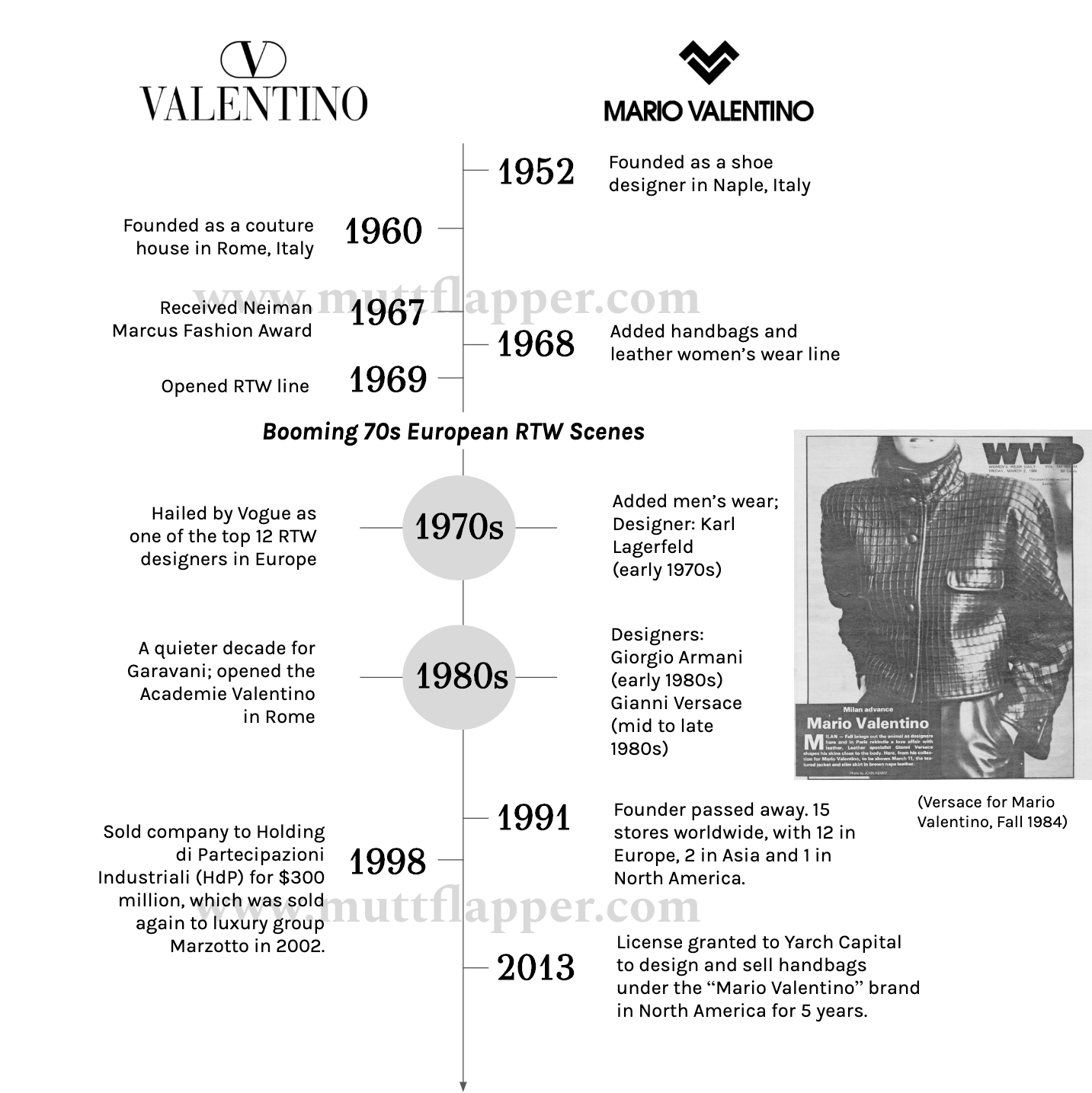 Two Valentinos Timeline.png