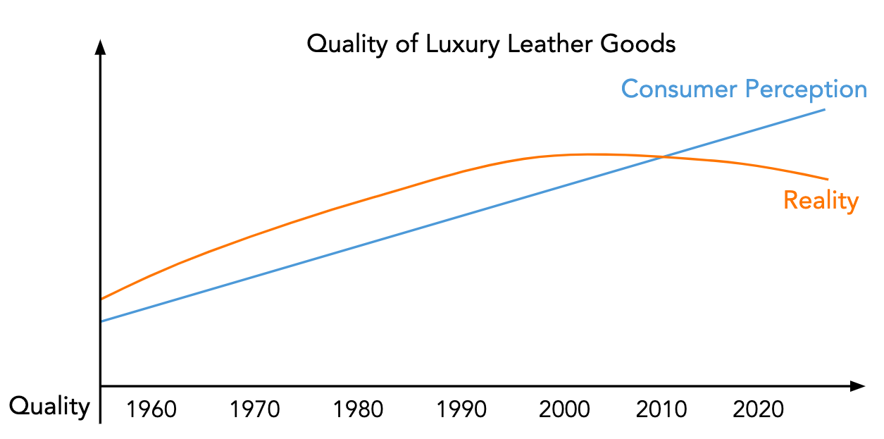 Chanel  Quality Decrease Graph.png