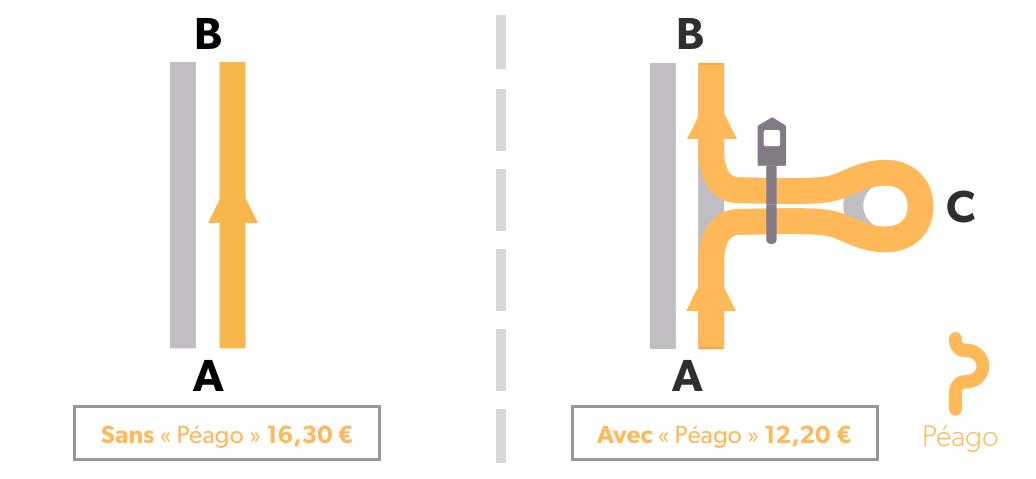 Les frais de péages à payer sans et avec l'utilisation de l'application « Péago ». Ces prix (selon l'augmentation du 1er février 2016)sont basés sur un aller Paris - Lille en voiture (classe 1).
