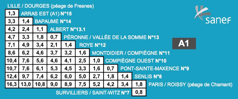 Les frais de péage du réseau  SANEF , classe 1 (selon l'augmentation du 1er février 2016).