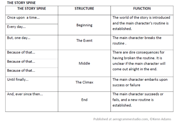 This is Story Spine, created by Kenn Adams, editor and author.
