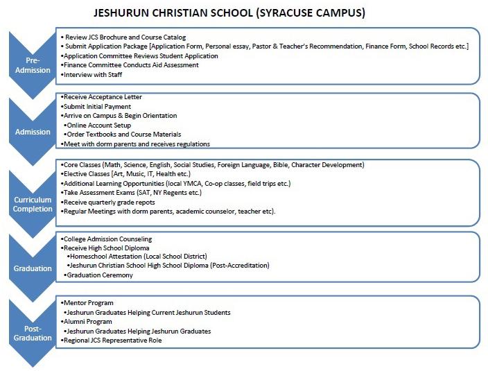 JCS_SYR_Timeline.jpg