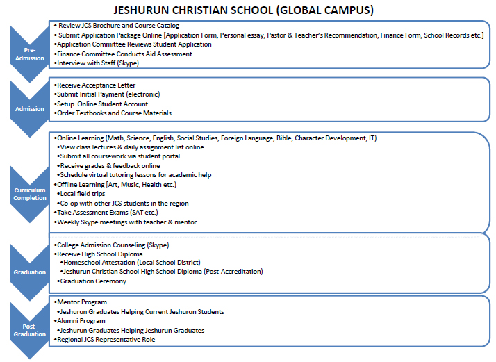 JCS_GC_Timeline.jpg
