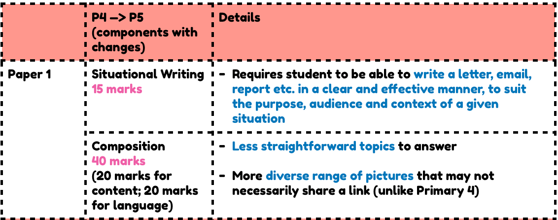 English Paper 1 P4 to P5 Components with Changes