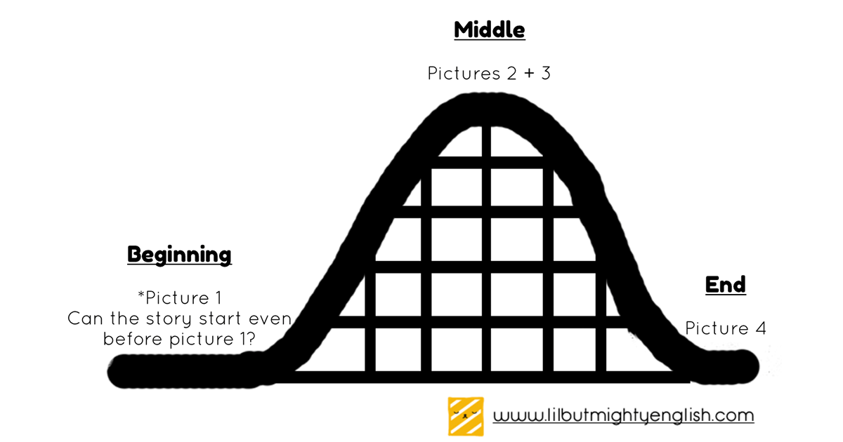 Writing Skills Plot Rollercoaster