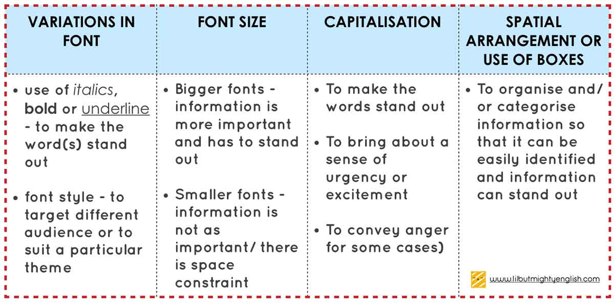 Visual Text Compre   Non-linguistic features summary