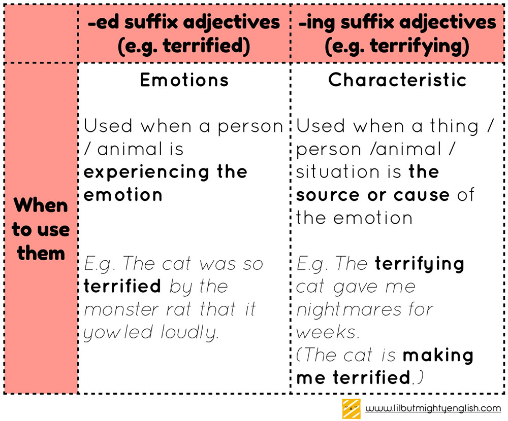 Difference between -ed and -ing form
