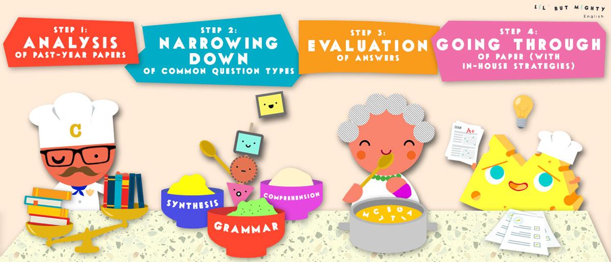 Primary 5 Mock Examination Workshop