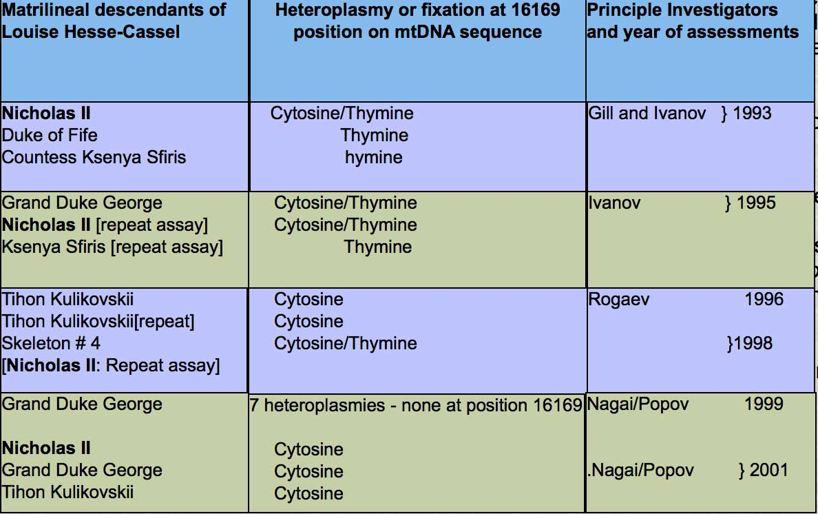 Table 3: Summary of mtDNA results obtained by various laboratory investigators