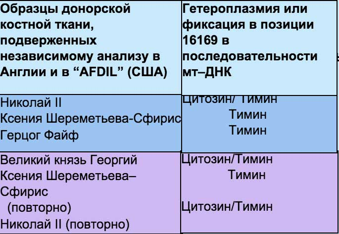 Таблица 1. Редкие мутации гетероплазмии в семье Романовых и их родственников.