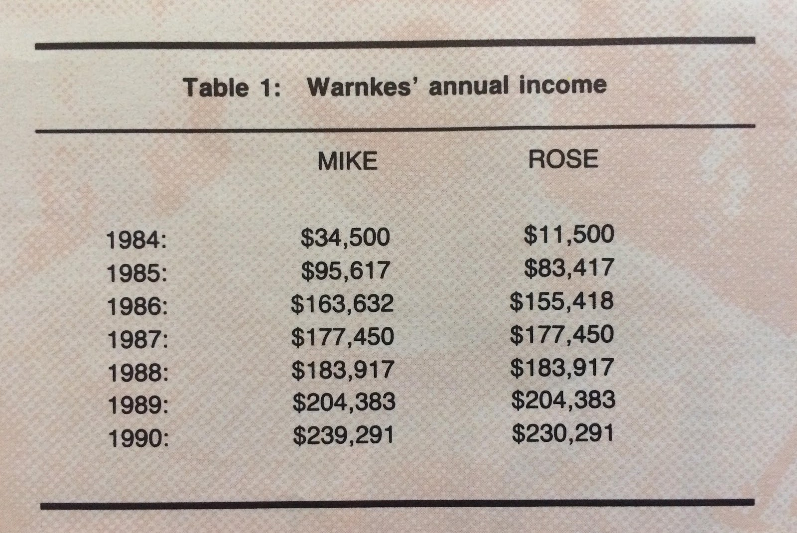Mike and Rose's income