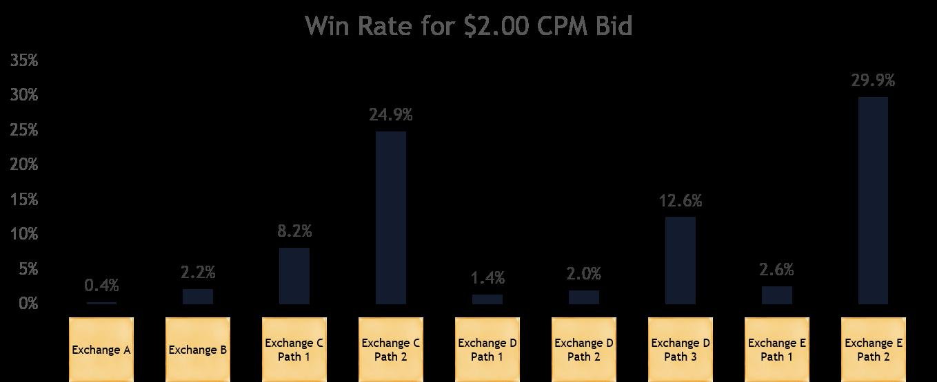 $2.00-Bid-Win-Rate.png