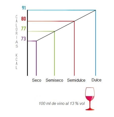 Cuántas Calorías Tiene El Vino