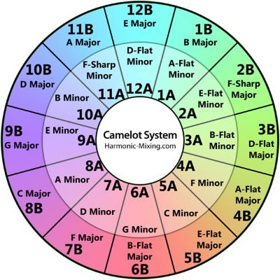 Mixed In Keys - Camelot Wheel