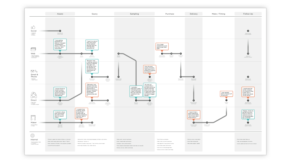 Customer Experience Map for buying textiles