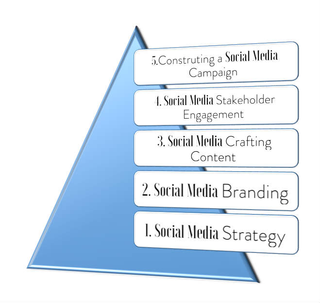 Figure 1. Above is a social media structure to succeed pyramid.