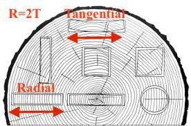 Figure 4-3 from the Wood Handbook, FPL-GTR-190