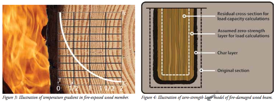 Figures 3 and 4 from  Post-Fire Analysis of Solid-Sawn Heavy Timber Beams . White, Robert H. and Frank E. Woeste. Structure Magazine, November 2013.