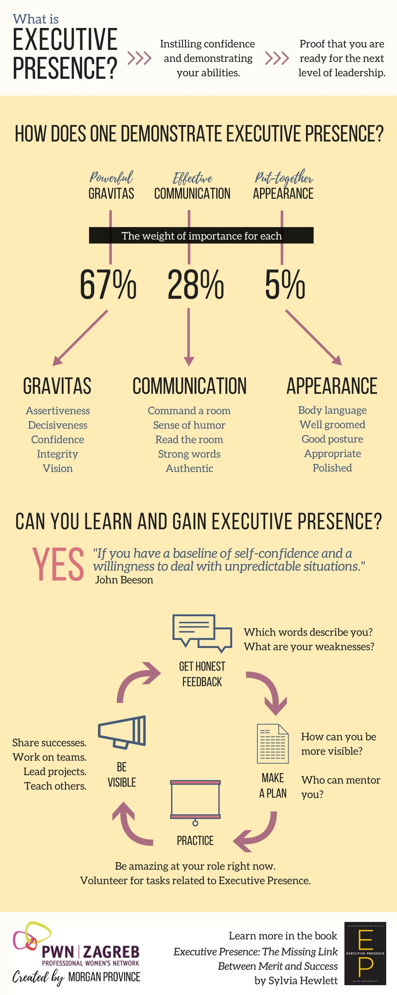 EXECUTIVE PRESENCE - The Professional Network of Women Zagreb needed content to help educate their members and sell their value to sponsors. After consulting with the President, I created this infographic for their website.