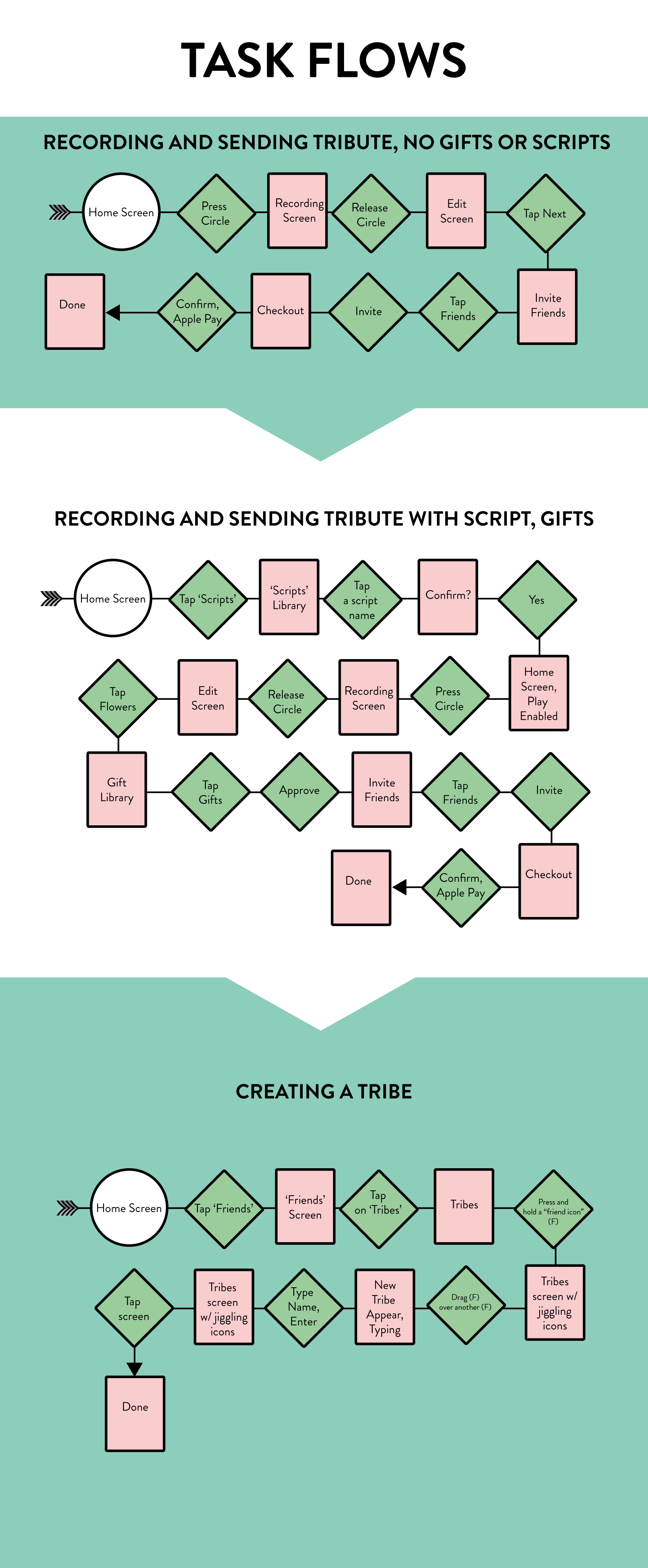 Gifts & Scripts Task Flow.png