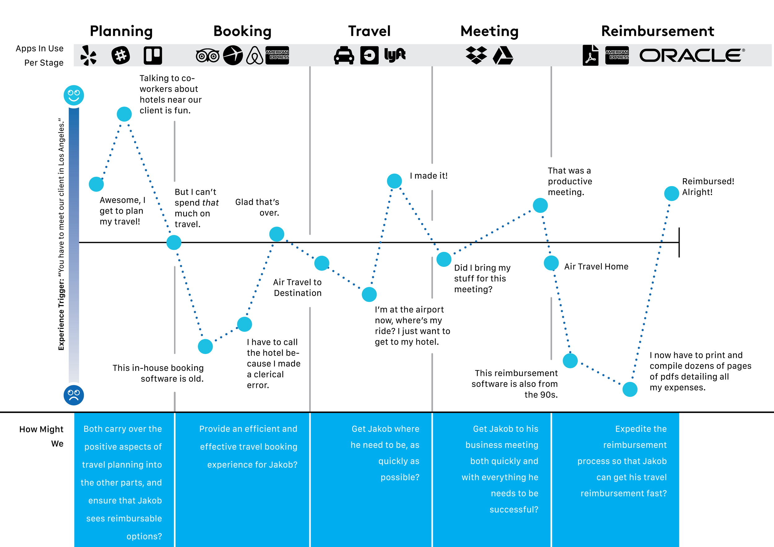 Above: User Journey