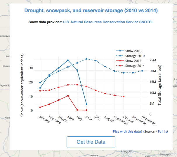California drought, visualized with open data