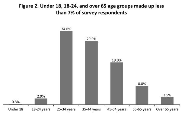 Screen Shot Figure 2 workforce survey.png