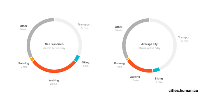 Average daily activity in San Francisco compared to the rest of the world.