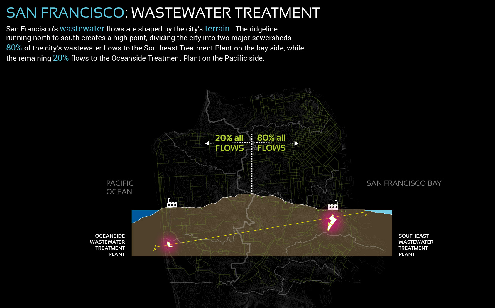 Figure 7. San Francisco's famous hills and ridge lines determine where wastewater is treated