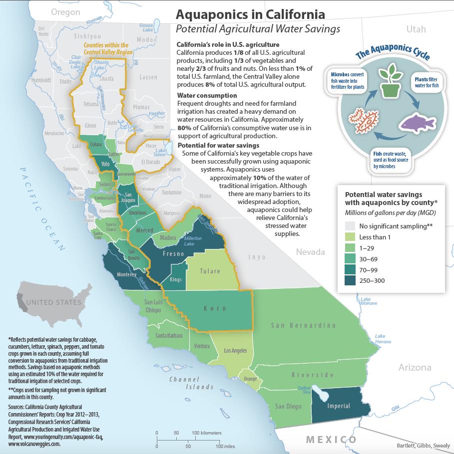 CA aquaponics.png