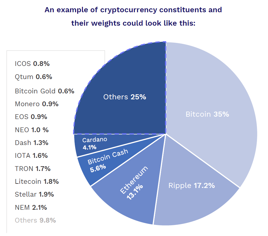 Taken from htpps://cryptoindex.io