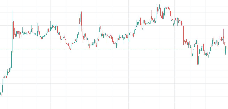 Bitcoin Gold / USD
