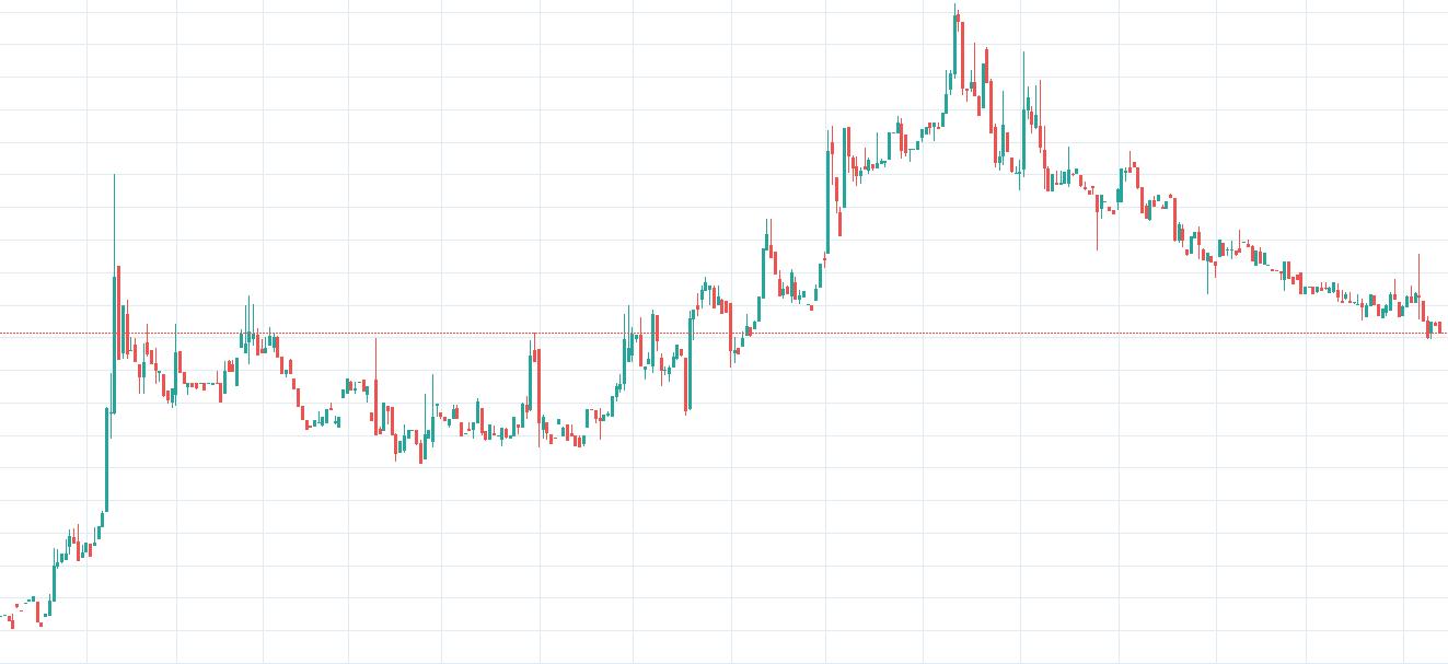 NEO / USD