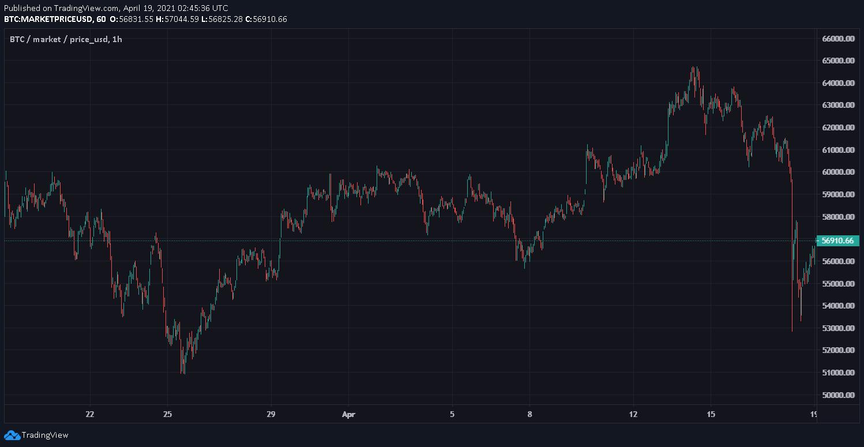 bitcoin in attesa di deposito bitcoin auto trade
