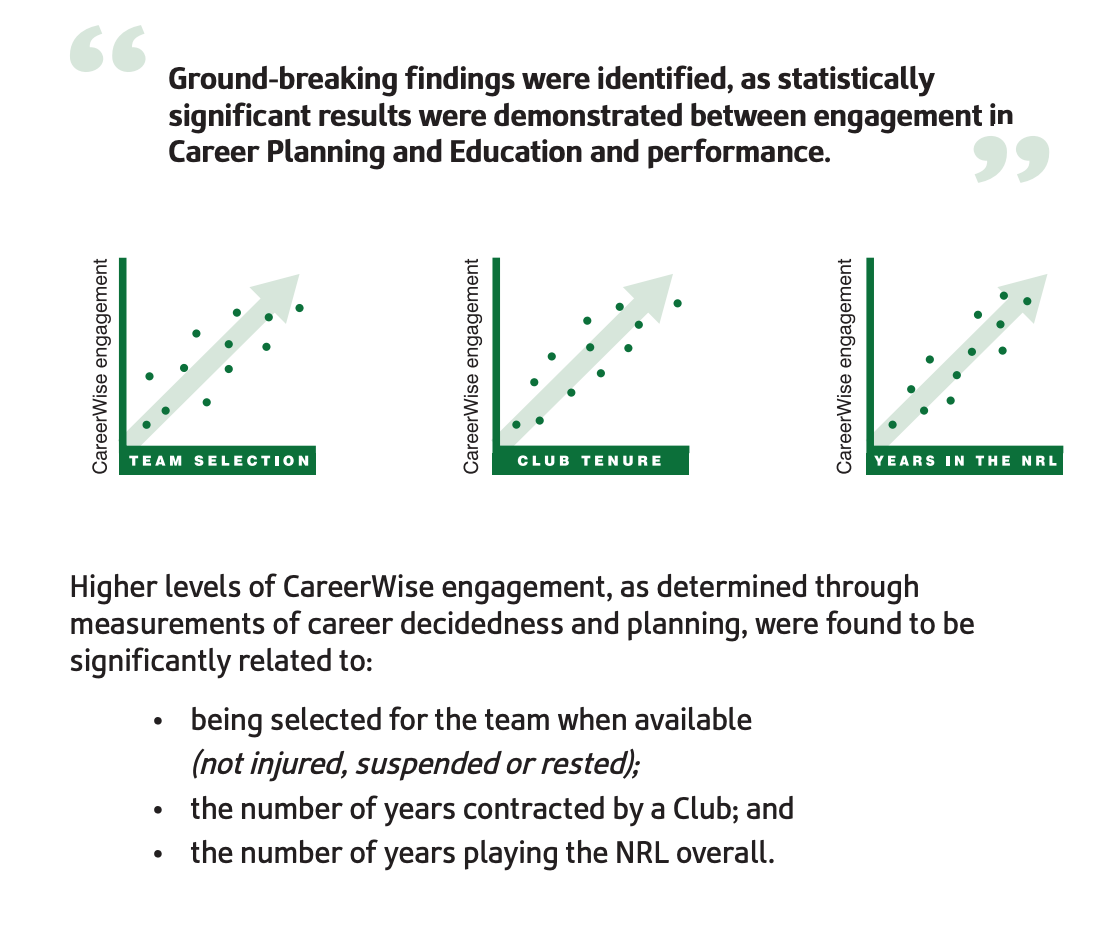Source: The National Rugby League Career Wise Research Report (2017)