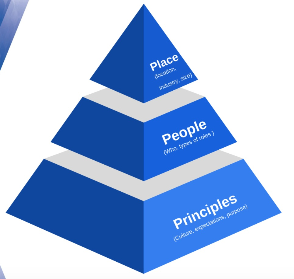 Prime U's P3 Pyramid to Designing Your Next Career Move