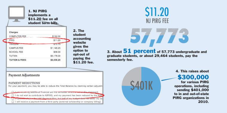 PIRG fee: A breakdown - Every University student's term bill includes an $11.20 fee from the New Jersey Public Interest Research Group Student Chapters. What most students do not know is that in many cases, that funding does not go directly to lobby New Jersey student interests as it was originally intended.//The Daily Targum