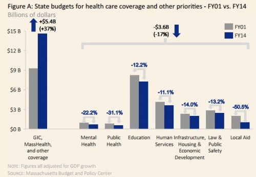 Massachusetts data demonstrates how healthcare is devastating education and other state budget items